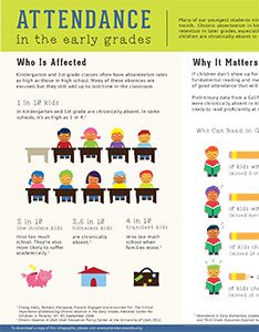 Attendance in the early grades - Infographic